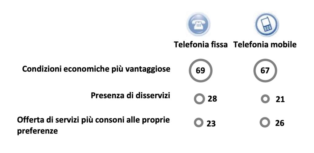 cento-per-cento-fisso-mobile